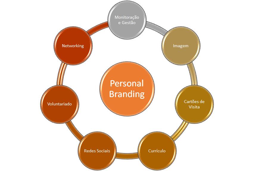 comunicação personal branding